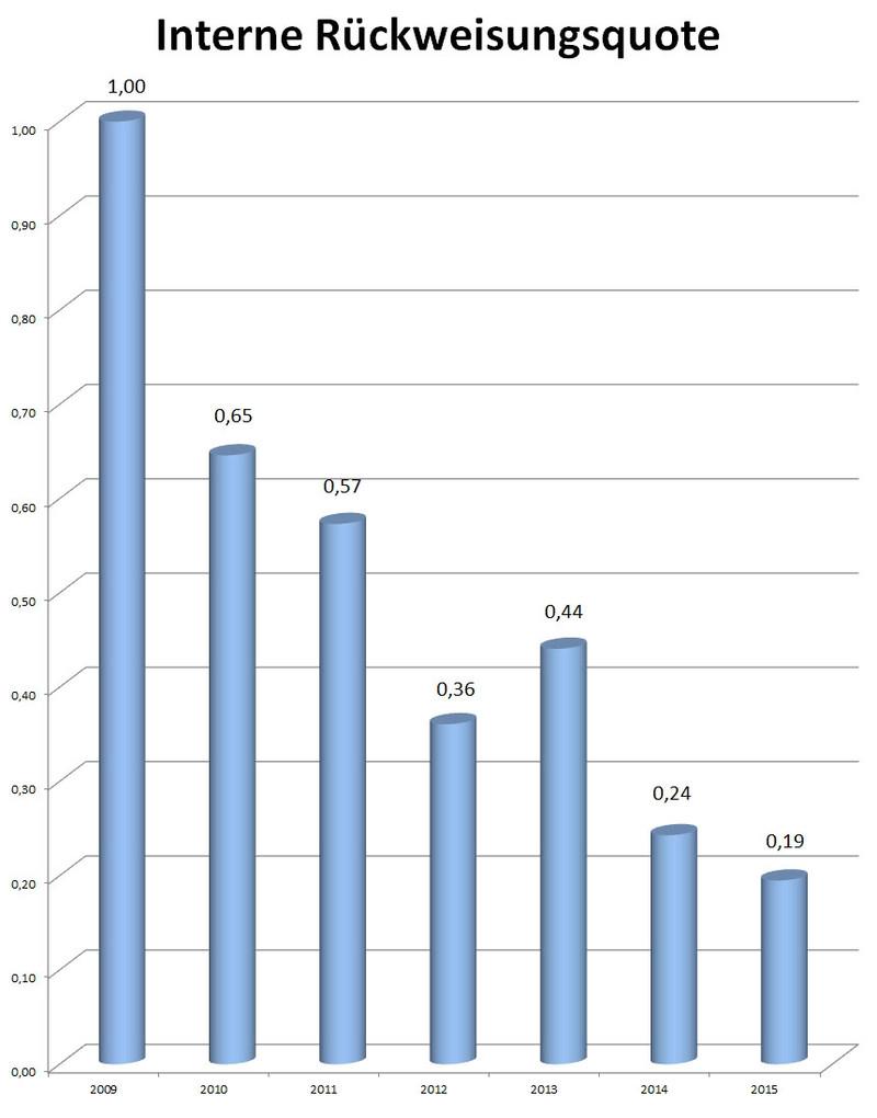 Teststrategien, interne Rückweisungsquote
