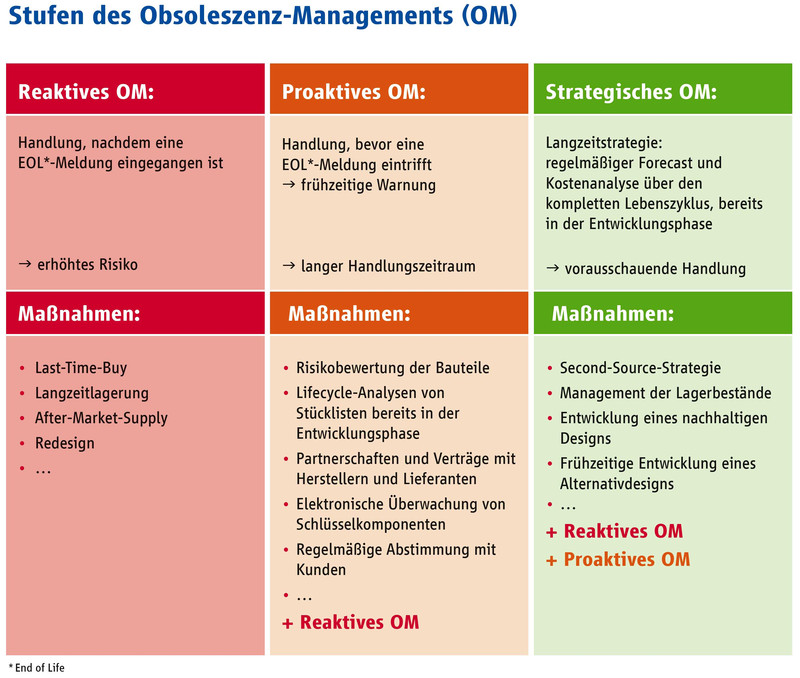 """Obsoleszenz-Management, PCN-Informationen"