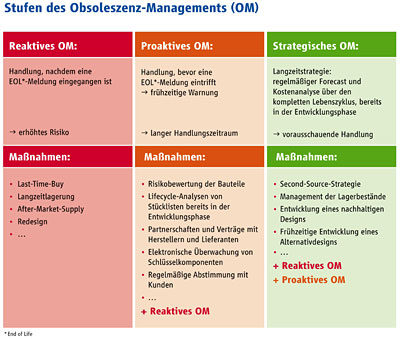 """Obsoleszenz-Management, PCN-Informationen:"""