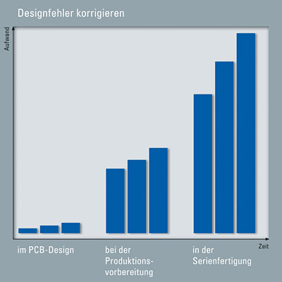 Teststrategien, softwaregestützte Design-Evaluierung, PCB-Design