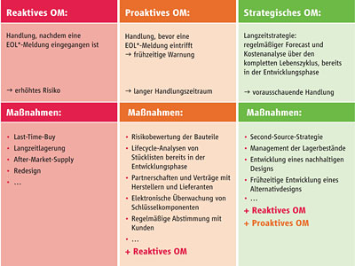 Obsoleszenz-Management, PCN-Informationen